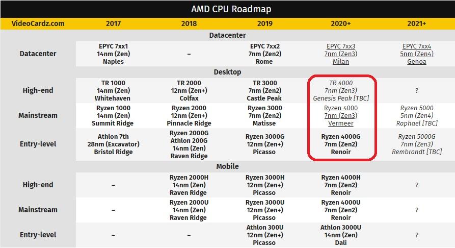 Amd Ryzen 4000 Vermeer Zen 3 Listed With Speeds Up To 4 6 Ghz Amd3d